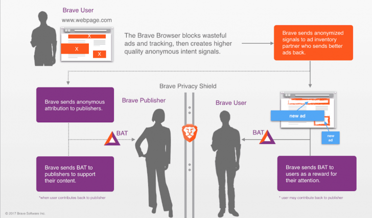 Brave Browser Crack 0.62.37 (64-bit) + Activation Key 2019 [Ad-blocker]